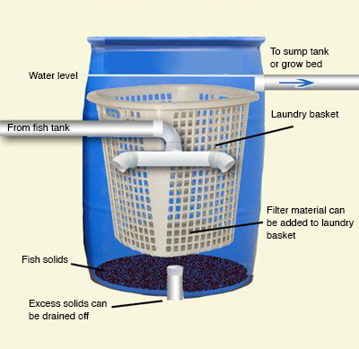 Swirl water filter